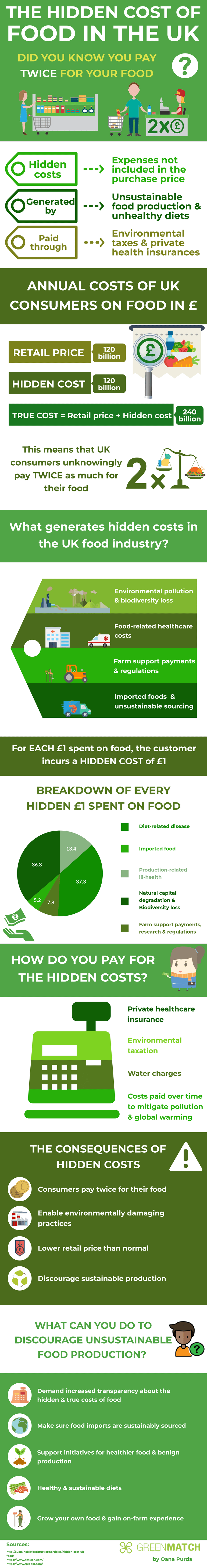 The Hidden Cost of Food in the UK Infographic